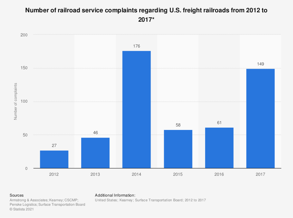 Statistic: Number of railroad service complaints regarding U.S. freight railroads from 2012 to 2017* | Statista