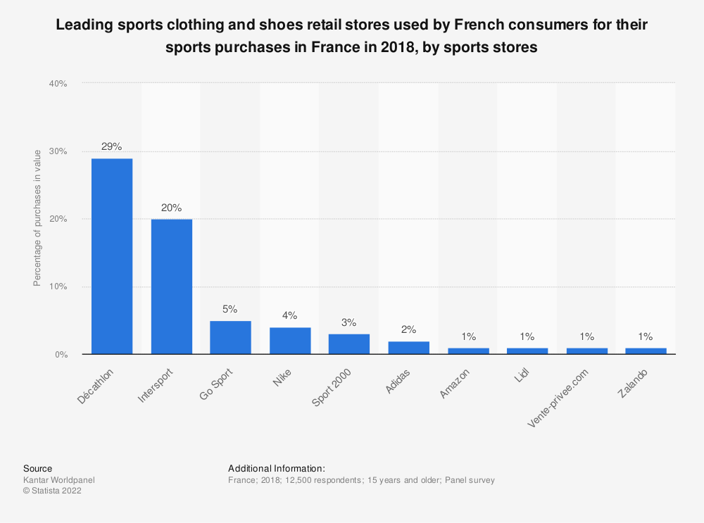 Statistic: Leading sports clothing and shoes retail stores used by French consumers for their sports purchases in France in 2018, by sports stores | Statista