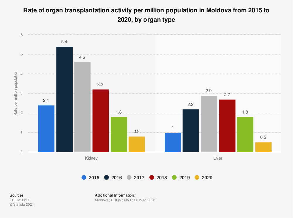 Statistic: Rate of organ transplantation activity per million population in Moldova from 2015 to 2018, by organ type | Statista