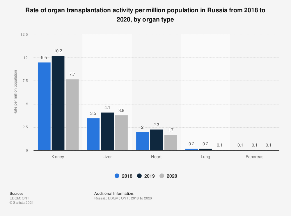Statistic: Rate of organ transplantation activity per million population in Russia from 2015 to 2017, by organ type | Statista