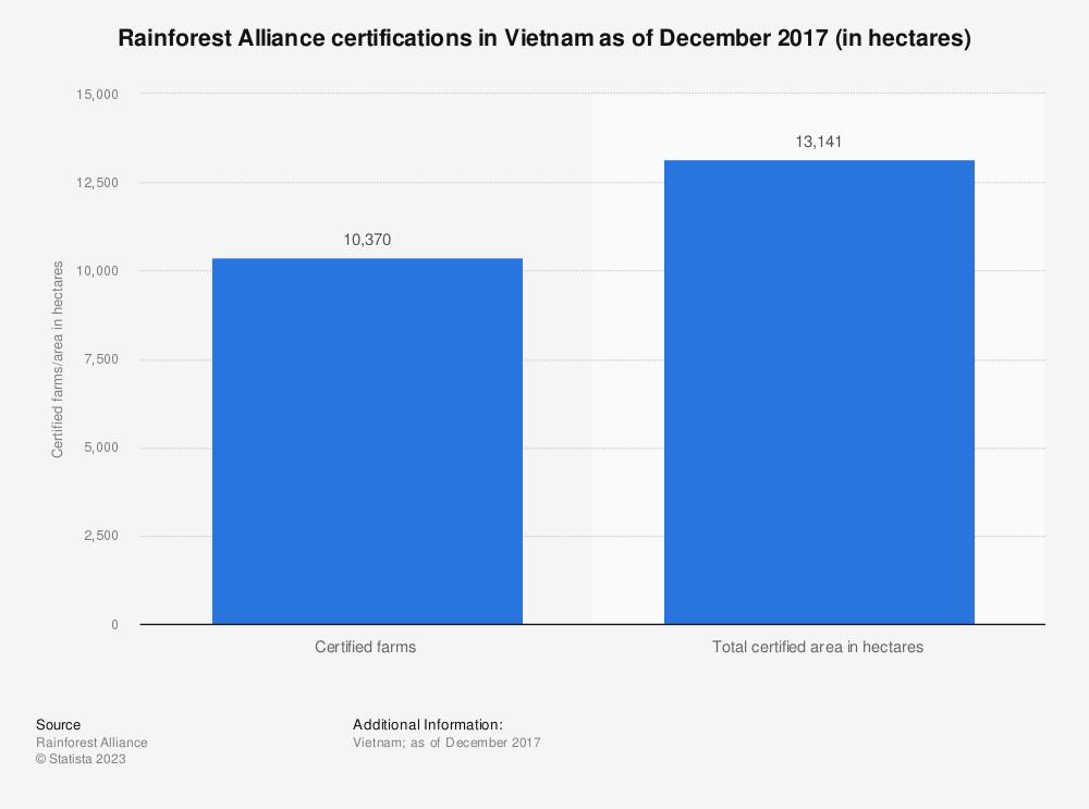 Statistic: Rainforest Alliance certifications in Vietnam as of December 2017 (in hectares) | Statista