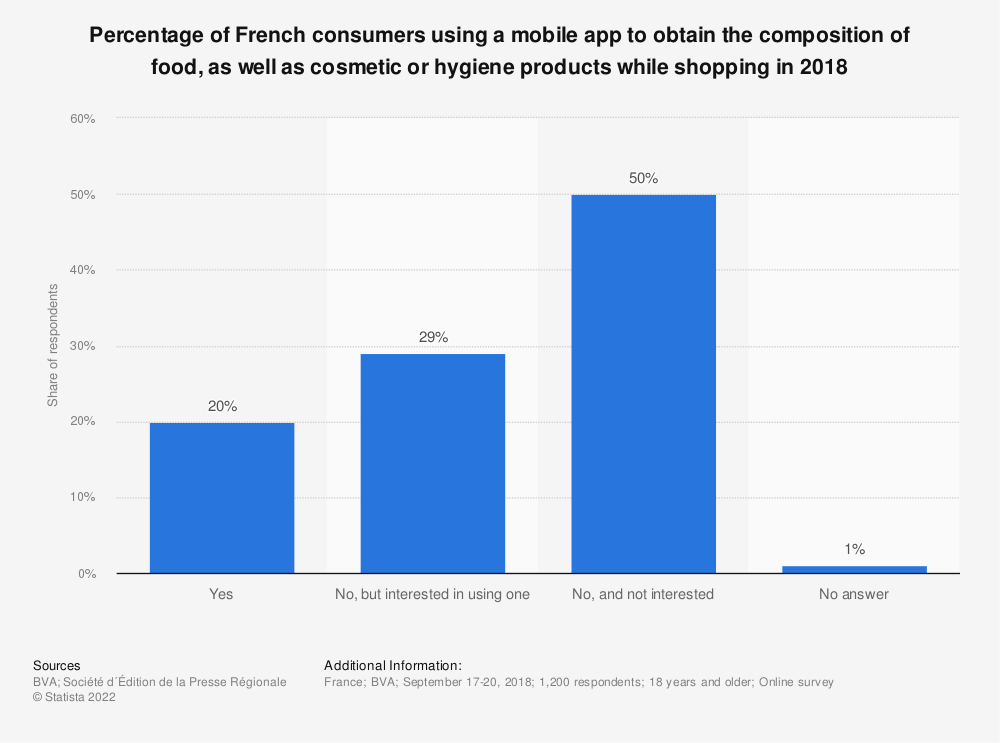 Statistic: Percentage of French consumers using a mobile app to obtain the composition of food, as well as cosmetic or hygiene products while shopping in 2018 | Statista