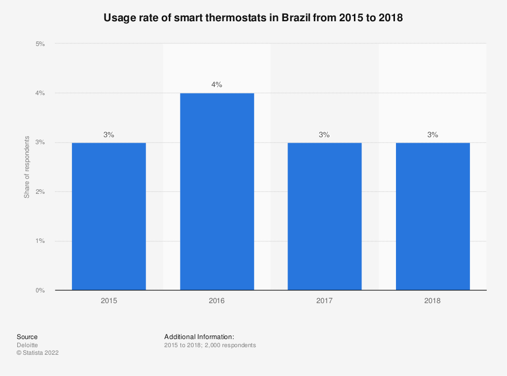 Statistic: Penetration rate of smart thermostats in Brazil from 2015 to 2017 | Statista