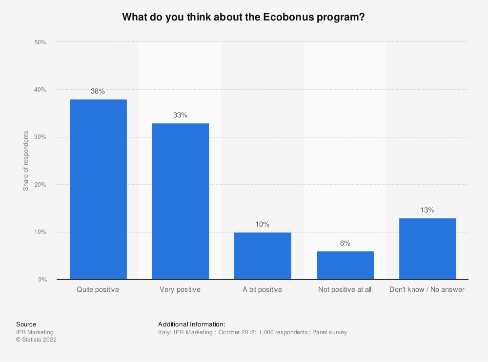 Statistic: What do you think about the Ecobonus program? | Statista