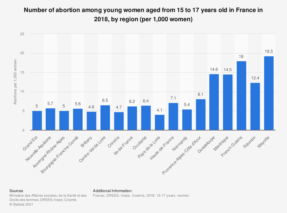 Statistic: Number of abortion among young women aged from 15 to 17 years old in France in 2017, by region (per 1,000 women) | Statista