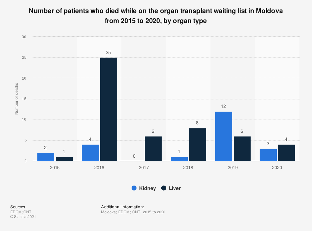Statistic: Number of patients who died while on the organ transplant waiting list in Moldova from 2015 to 2018, by organ type  | Statista