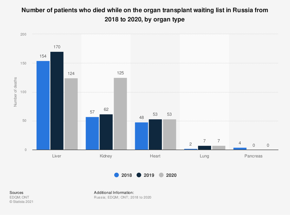 Statistic: Number of patients who died while on the organ transplant waiting list in Russia from 2016 to 2018, by organ type  | Statista