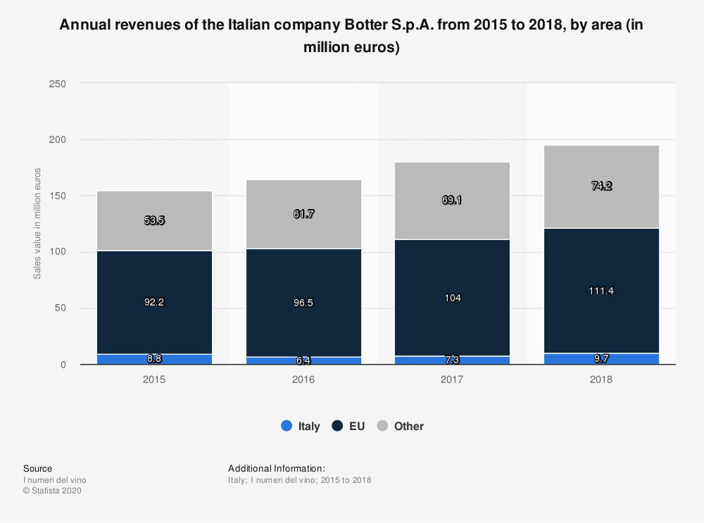 Statistic: Annual revenues of the Italian company Botter S.p.A. from 2015 to 2018, by area (in million euros) | Statista