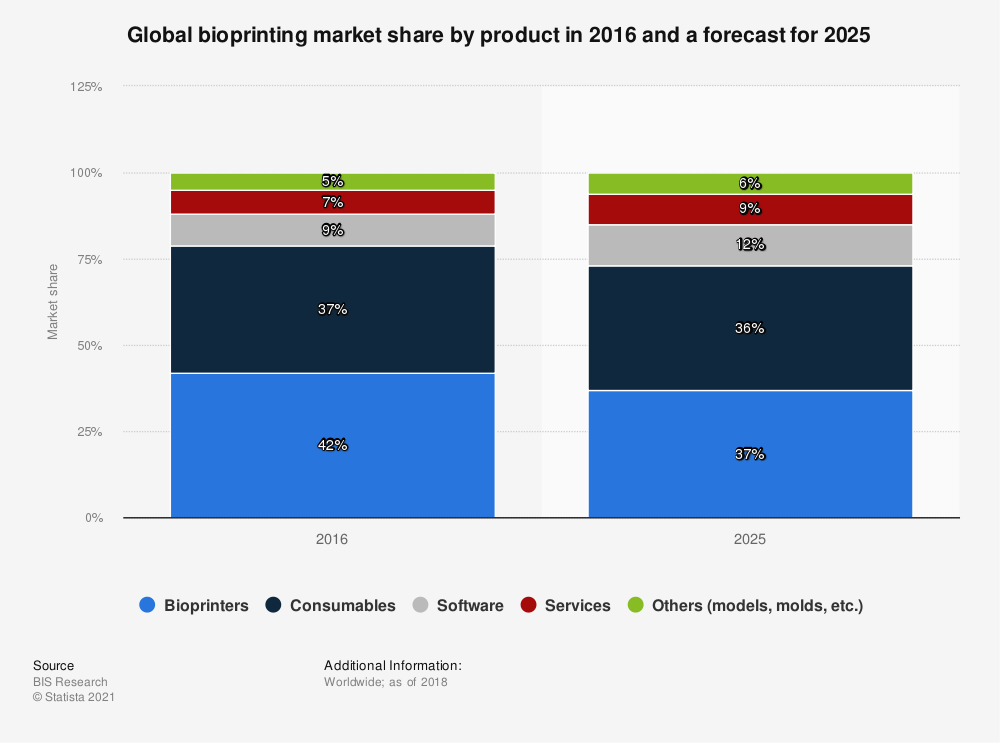 Statistic: Global bioprinting market share by product in 2016 and a forecast for 2025 | Statista