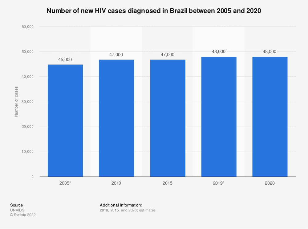 Statistic: Number of new HIV cases diagnosed in Brazil between 2005 and 2017 | Statista