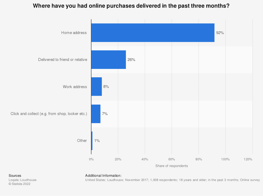 Statistic: Where have you had online purchases delivered in the past three months? | Statista