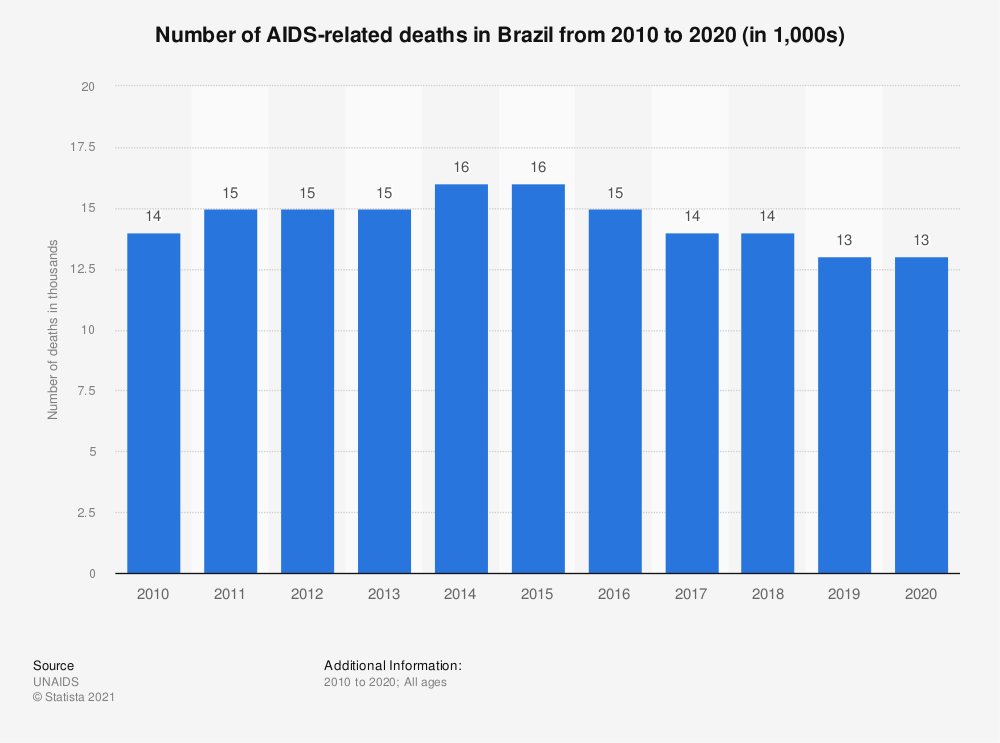 Statistic: Number of AIDS-related deaths in Brazil between 2005 and 2017 | Statista
