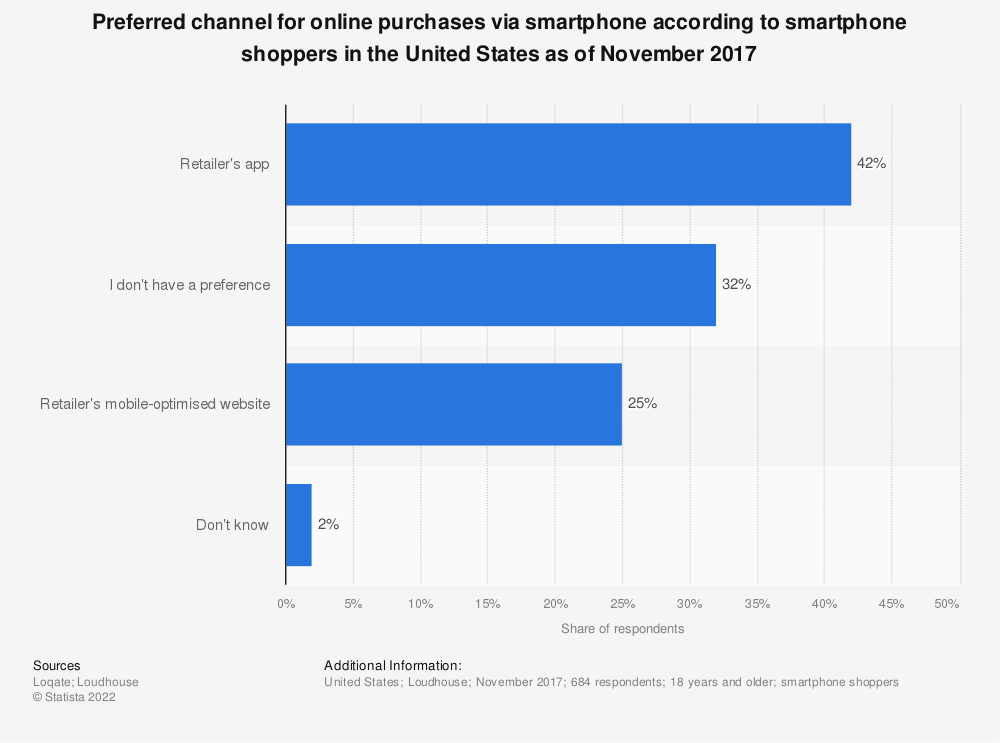 Statistic: Preferred channel for online purchases via smartphone according to smartphone shoppers in the United States as of November 2017 | Statista