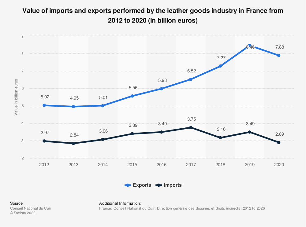 Statistic: Value of imports and exports performed by the leather goods industry in France from 2012 to 2019 (in billion euros) | Statista