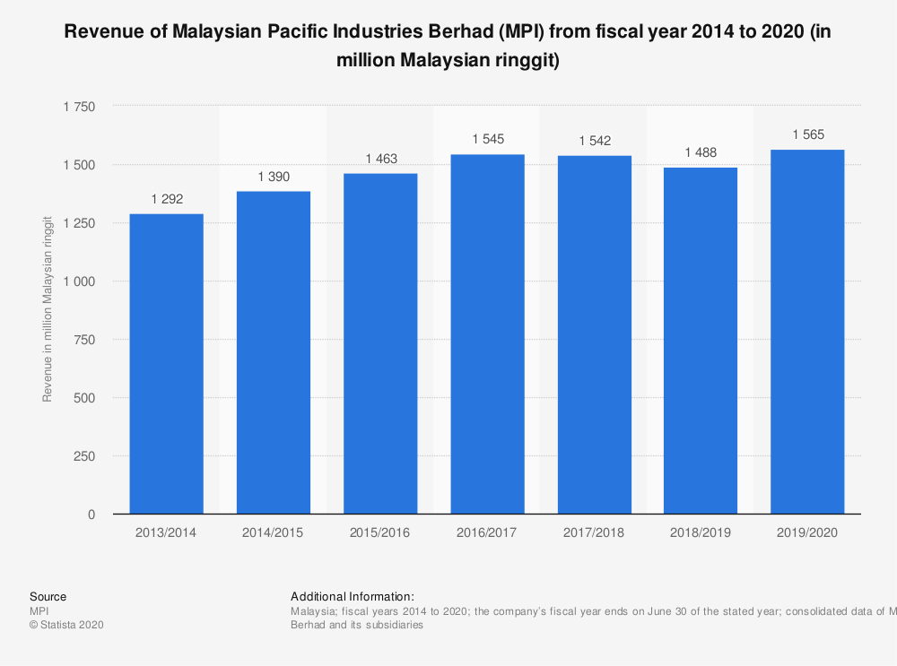 Statistic: Revenue of Malaysian Pacific Industries Berhad (MPI) from fiscal year 2014 to 2020 (in million Malaysian ringgit) | Statista