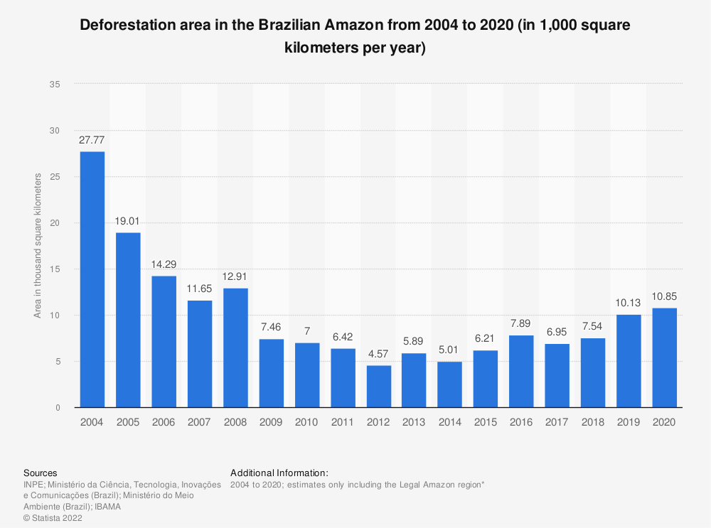 Statistic: Deforestation rate in the Brazilian Amazon from 2004 to 2018 (in 1,000 square kilometers per year) | Statista
