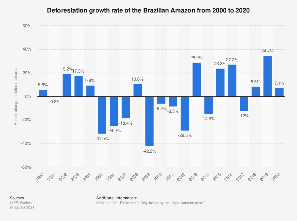 Statistic: Change in deforestation area of the Amazon rainforest in Brazil from 2004 to 2018 | Statista