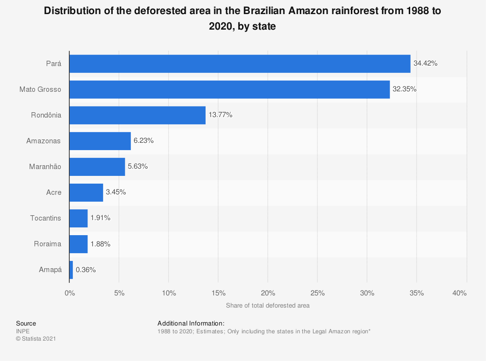 Statistic: Distribution of the deforested area in the Brazilian Amazon rainforest from 1988 to 2019, by state | Statista