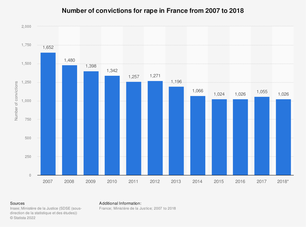 Statistic: Number of convictions for rape in France from 2007 to 2017 | Statista