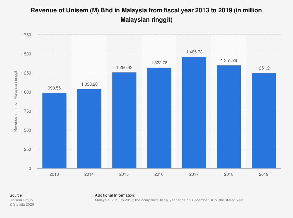 Statistic: Revenue of Unisem (M) Bhd in Malaysia from fiscal year 2013 to 2019 (in million Malaysian ringgit) | Statista