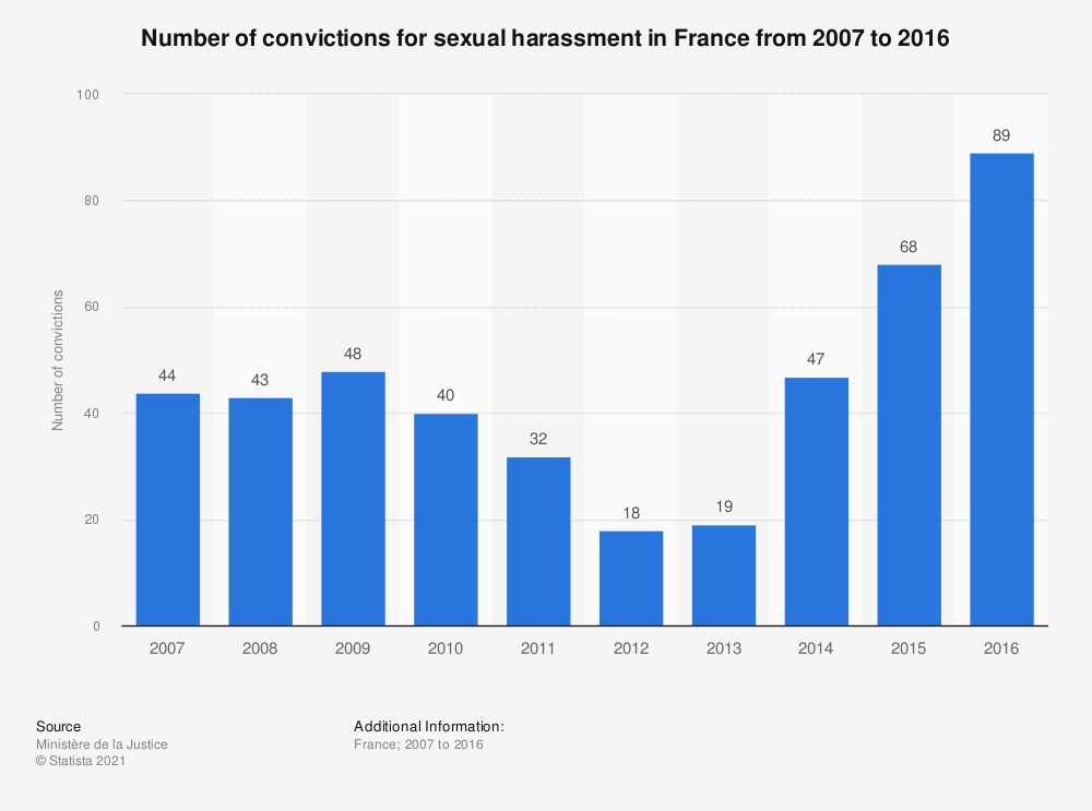 Statistic: Number of convictions for sexual harassment in France from 2007 to 2016 | Statista