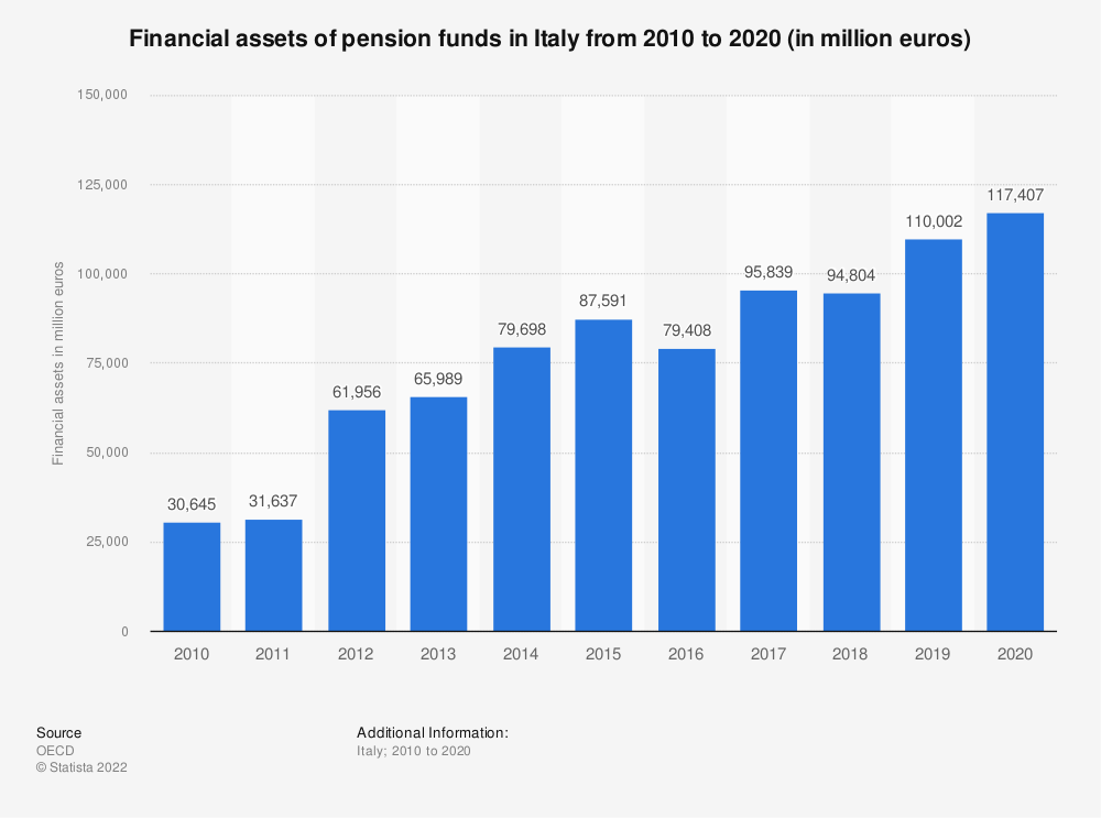 Statistic: Financial assets of pension funds in Italy from 2010 to 2018 (in million euros) | Statista