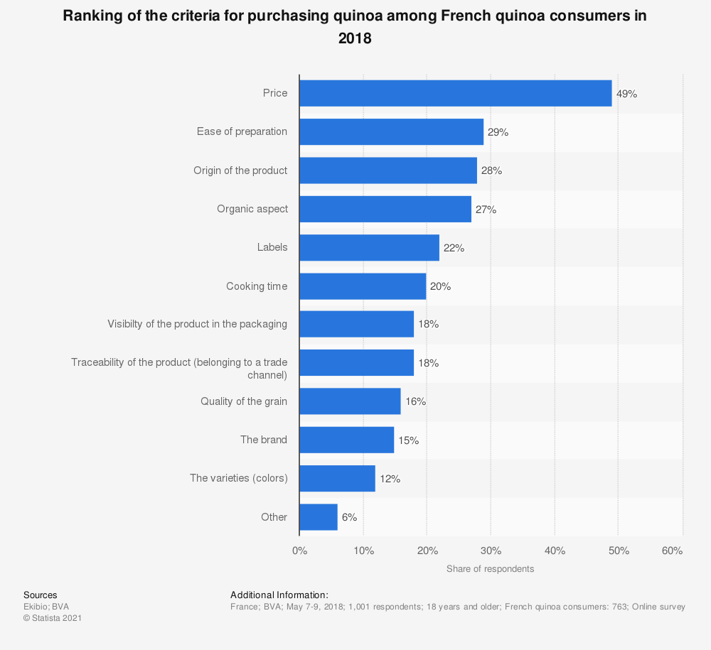 Statistic: Ranking of the criteria for purchasing quinoa among French quinoa consumers in 2018 | Statista