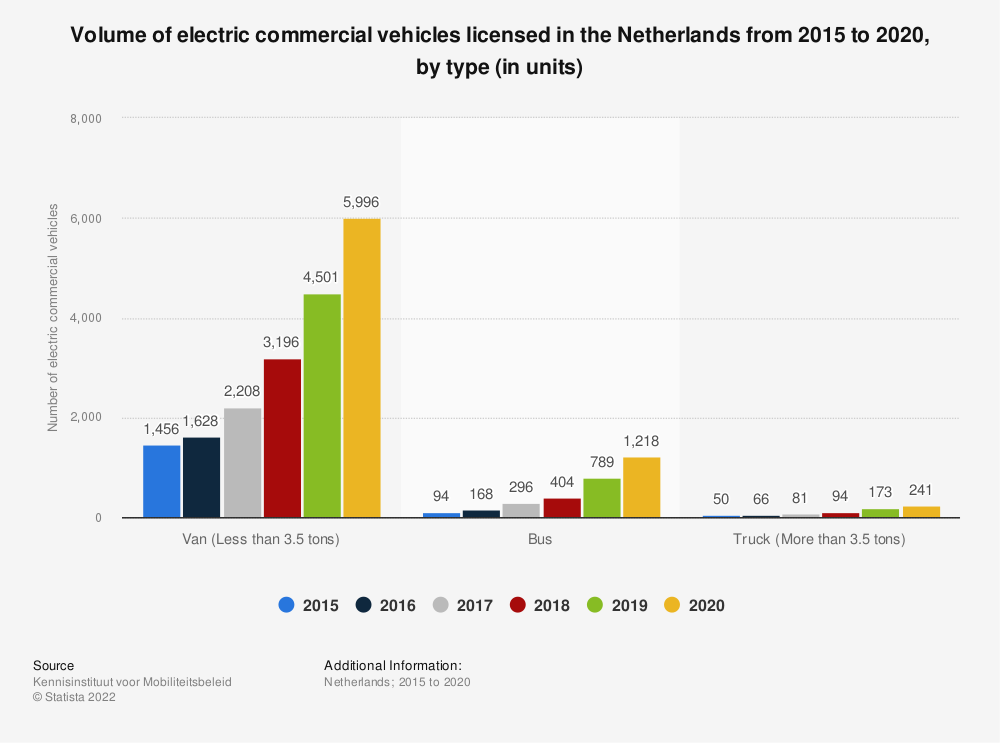 Statistic: Number of electric commercial vehicles in the Netherlands from 2015 to 2018, by type of vehicle | Statista