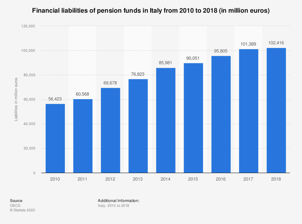 Statistic: Financial liabilities of pension funds in Italy from 2010 to 2017 (in million euros) | Statista