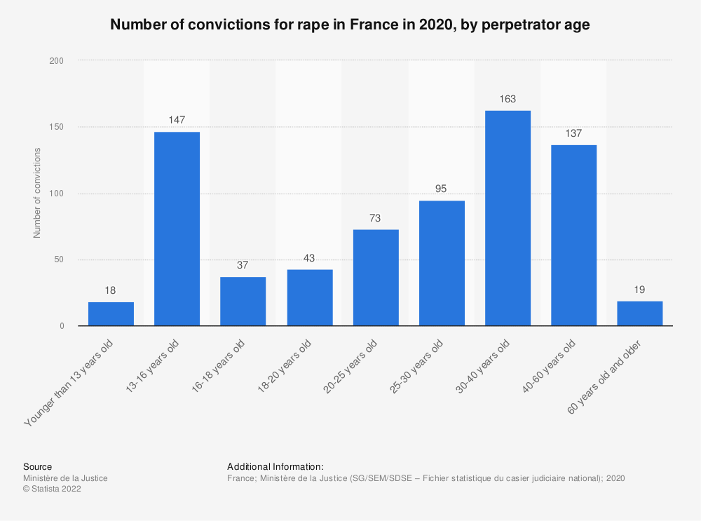 Statistic: Number of convictions for rape in France in 2016, by perpetrator age  | Statista