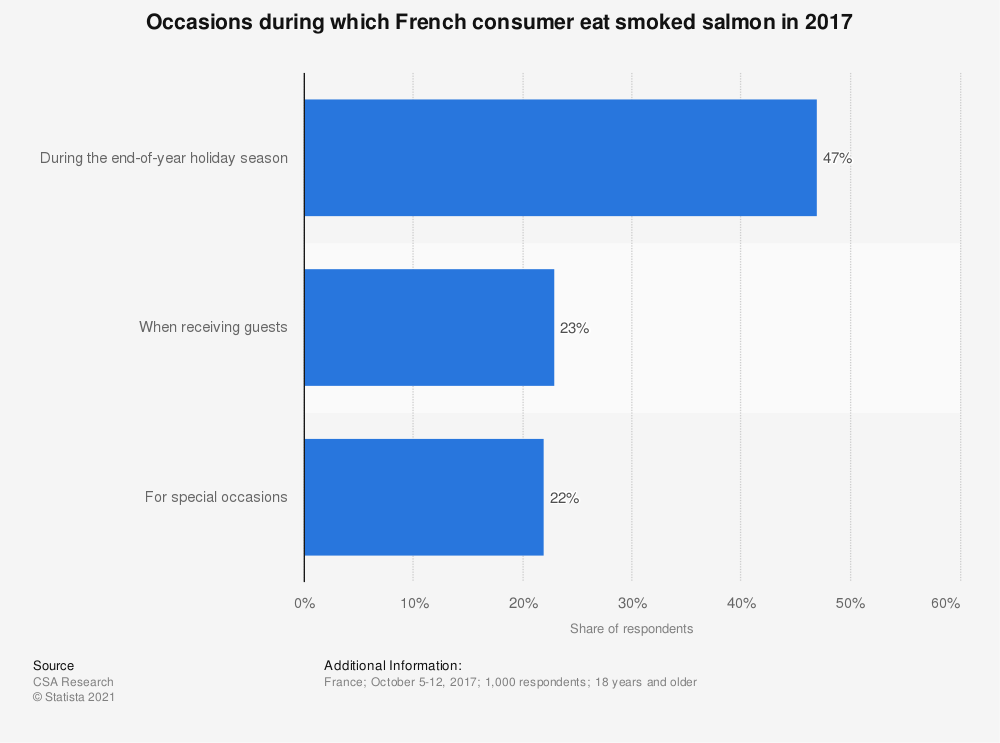 Statistic: Occasions during which French consumer eat smoked salmon in 2017 | Statista