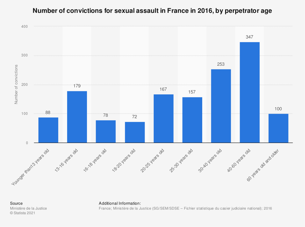 Statistic: Number of convictions for sexual assault in France in 2016, by perpetrator age  | Statista