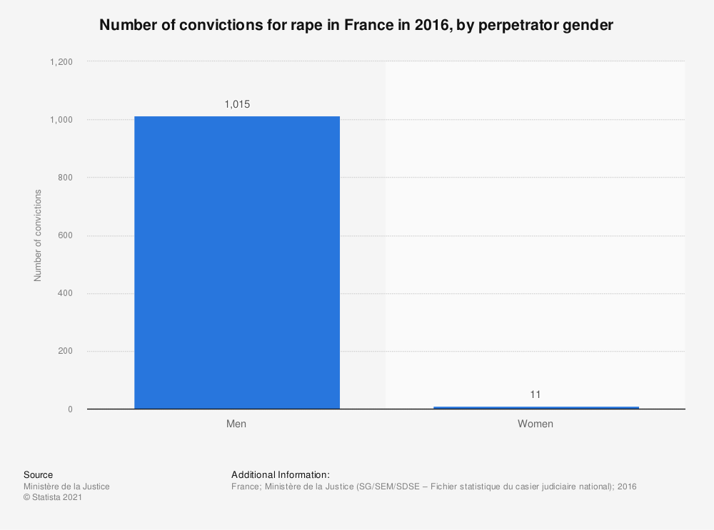 Statistic: Number of convictions for rape in France in 2016, by perpetrator gender  | Statista