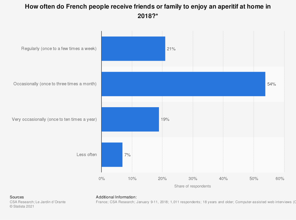 Statistic: How often do French people receive friends or family to enjoy an aperitif at home in 2018?* | Statista