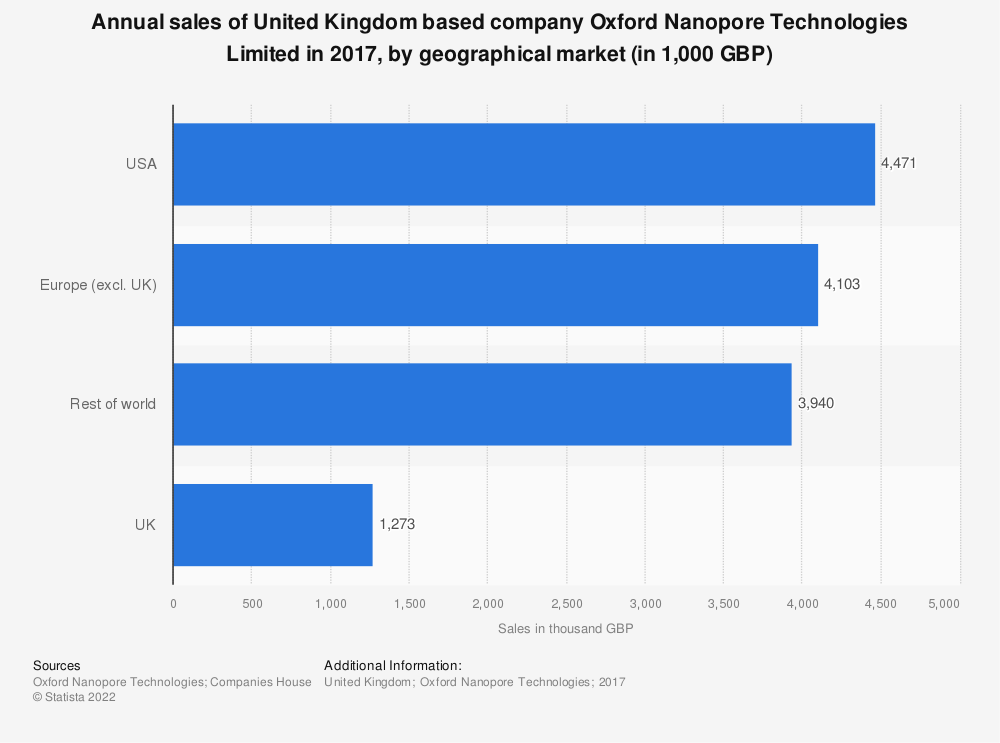 Statistic: Annual sales of United Kingdom based company Oxford Nanopore Technologies Limited in 2017, by geographical market (in 1,000 GBP) | Statista