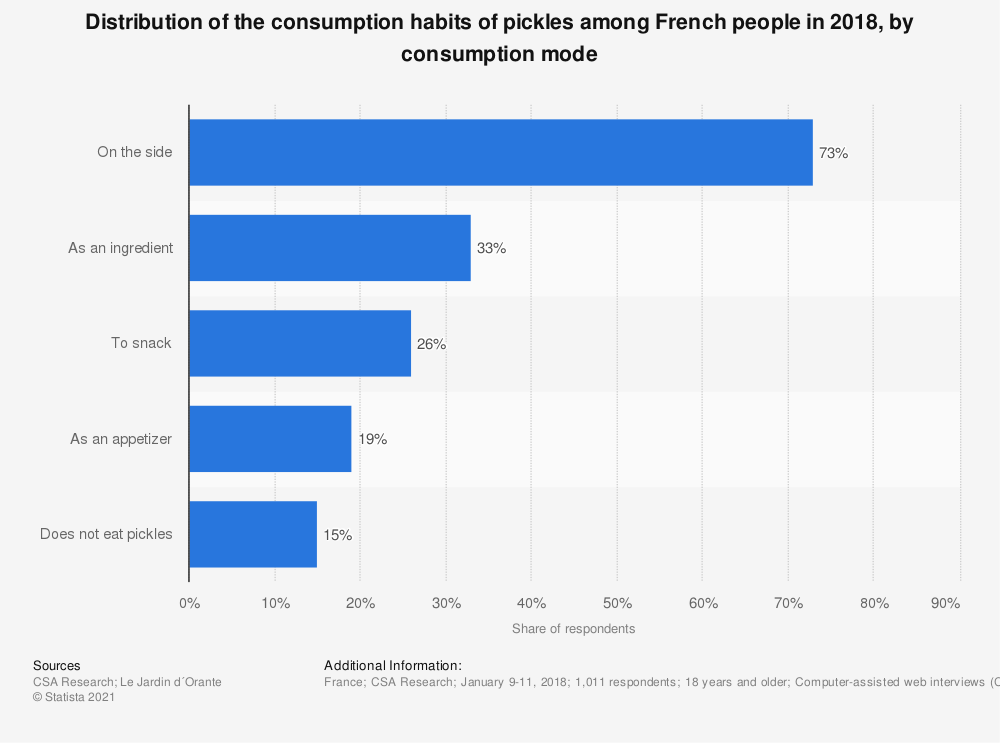 Statistic: Distribution of the consumption habits of pickles among French people in 2018, by consumption mode | Statista