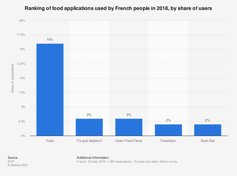 Statistic: Ranking of food applications used by French people in 2018, by share of users | Statista