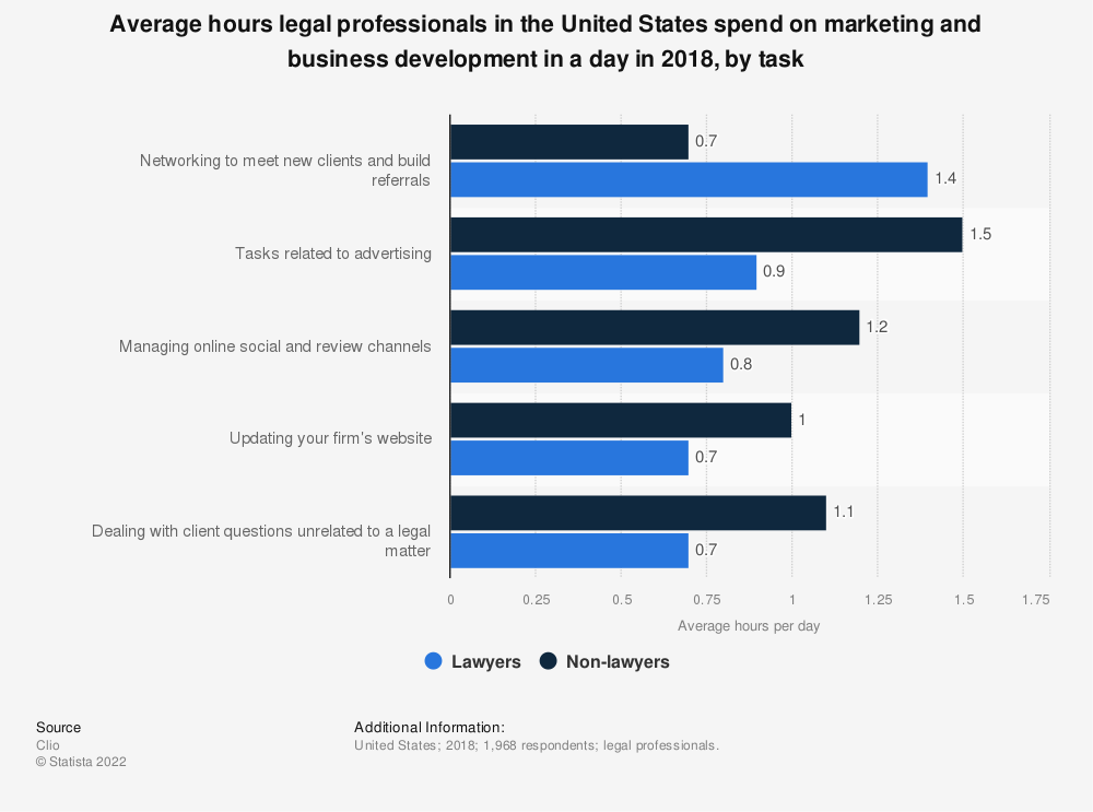Statistic: Average hours legal professionals in the United States spend on marketing and business development in a day in 2018, by task | Statista