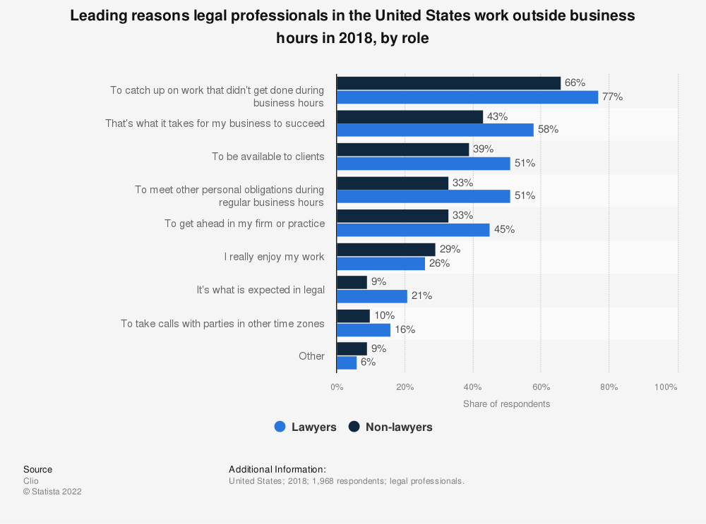 Statistic: Leading reasons legal professionals in the United States work outside business hours in 2018, by role | Statista