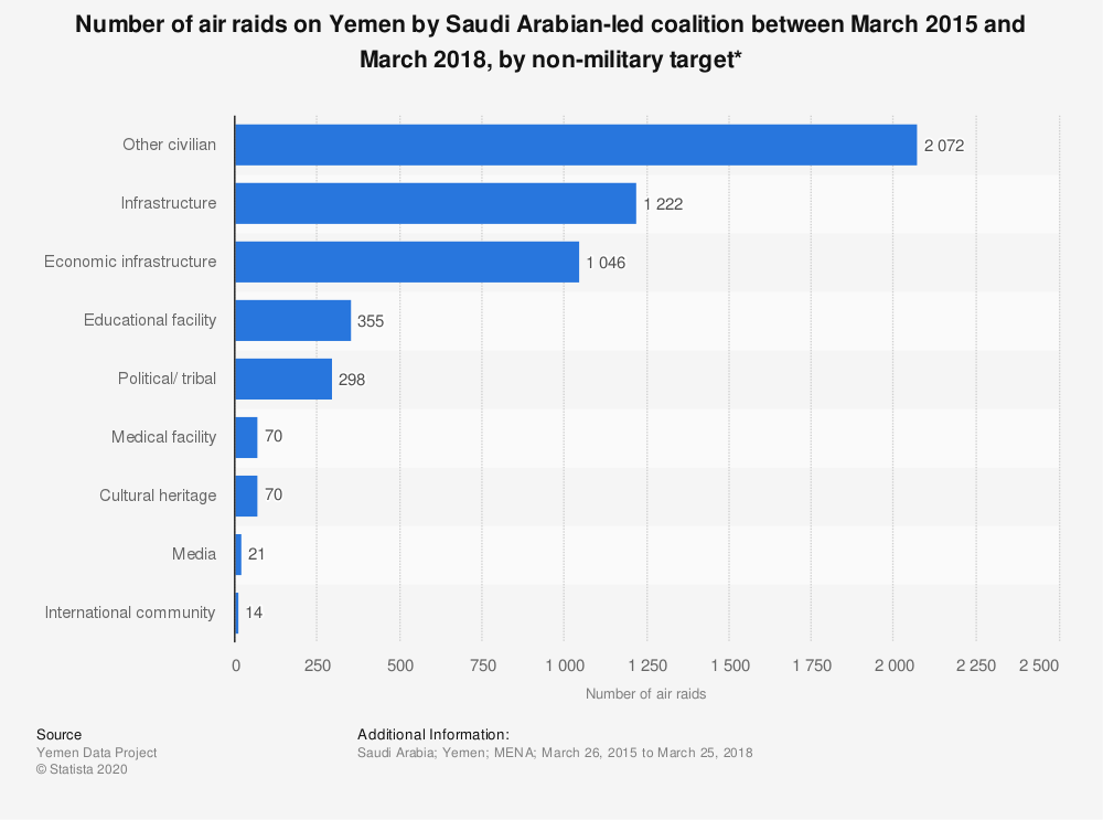 Statistic: Number of air raids on Yemen by Saudi Arabian-led coalition between March 2015 and March 2018, by non-military target* | Statista
