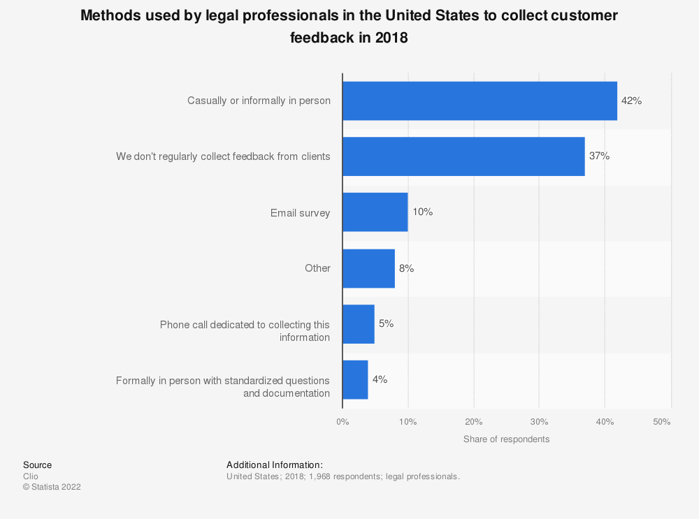 Statistic: Methods used by legal professionals in the United States to collect customer feedback in 2018 | Statista