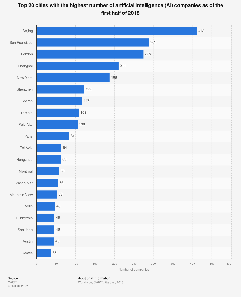Statistic: Top 20 cities with the highest number of artificial intelligence (AI) companies as of the first half of 2018 | Statista