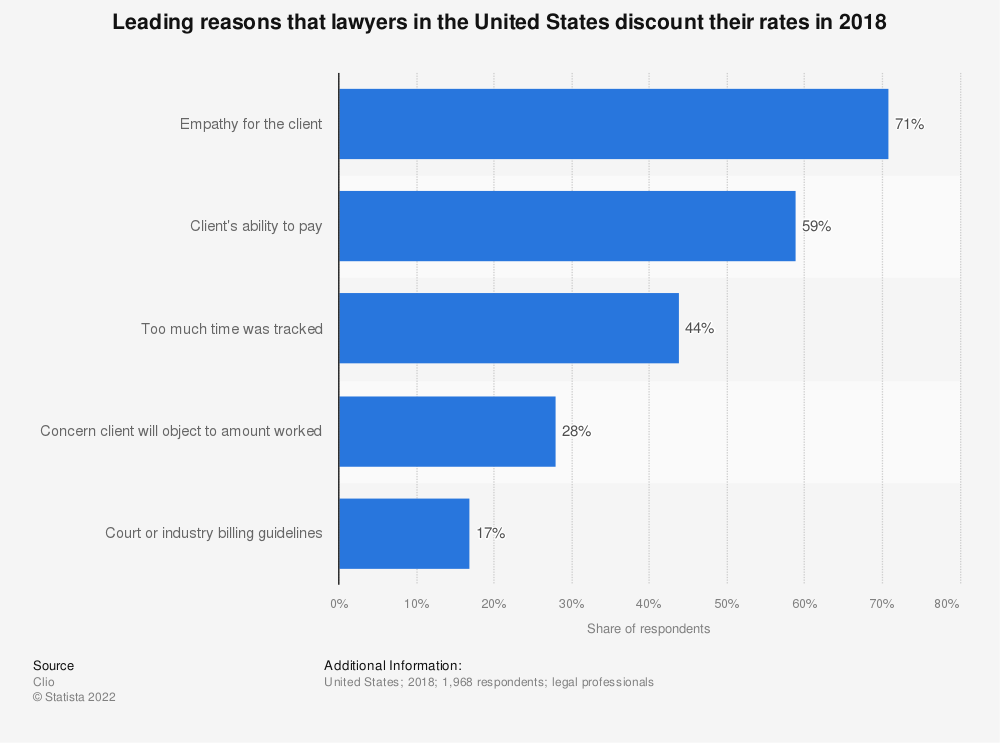 Statistic: Leading reasons that lawyers in the United States discount their rates in 2018 | Statista