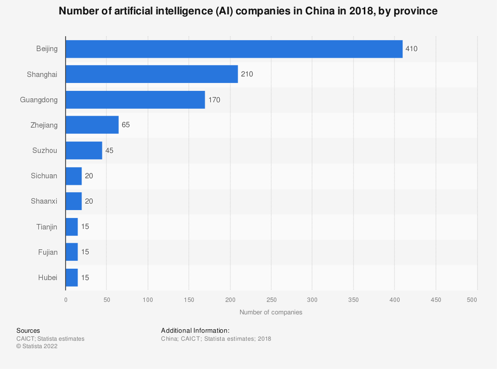 Statistic: Number of artificial intelligence (AI) companies in China in 2018, by province | Statista