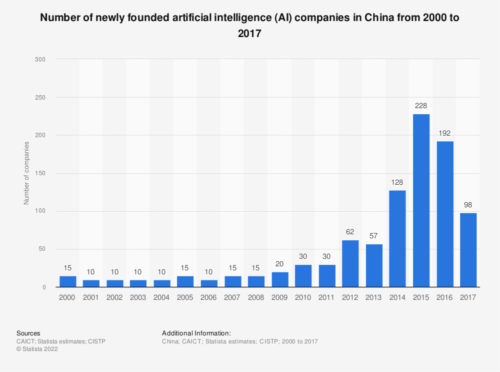 Statistic: Number of newly founded artificial intelligence (AI) companies in China from 2000 to 2017 | Statista