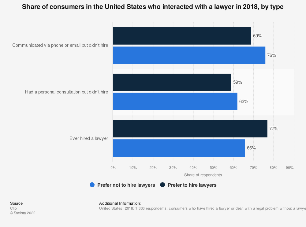 Statistic: Share of consumers in the United States who interacted with a lawyer in 2018, by type | Statista