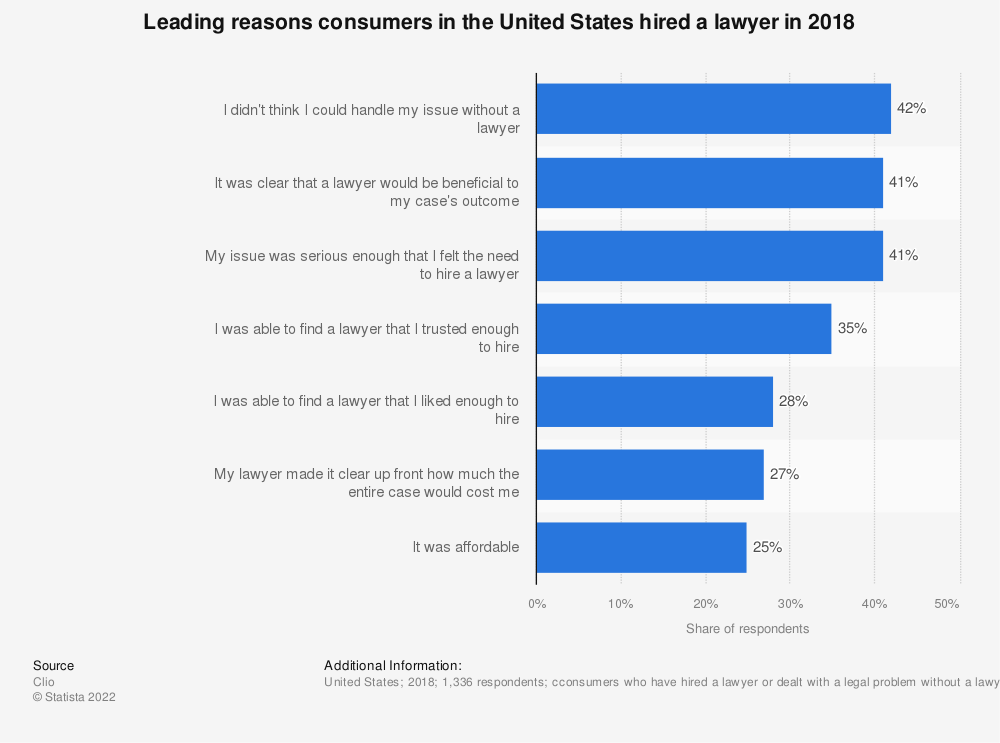 Statistic: Leading reasons consumers in the United States hired a lawyer in 2018 | Statista