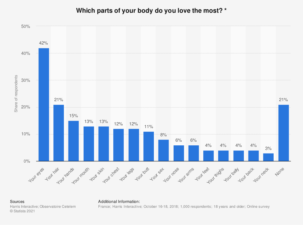 Statistic: Which parts of your body do you love the most? * | Statista