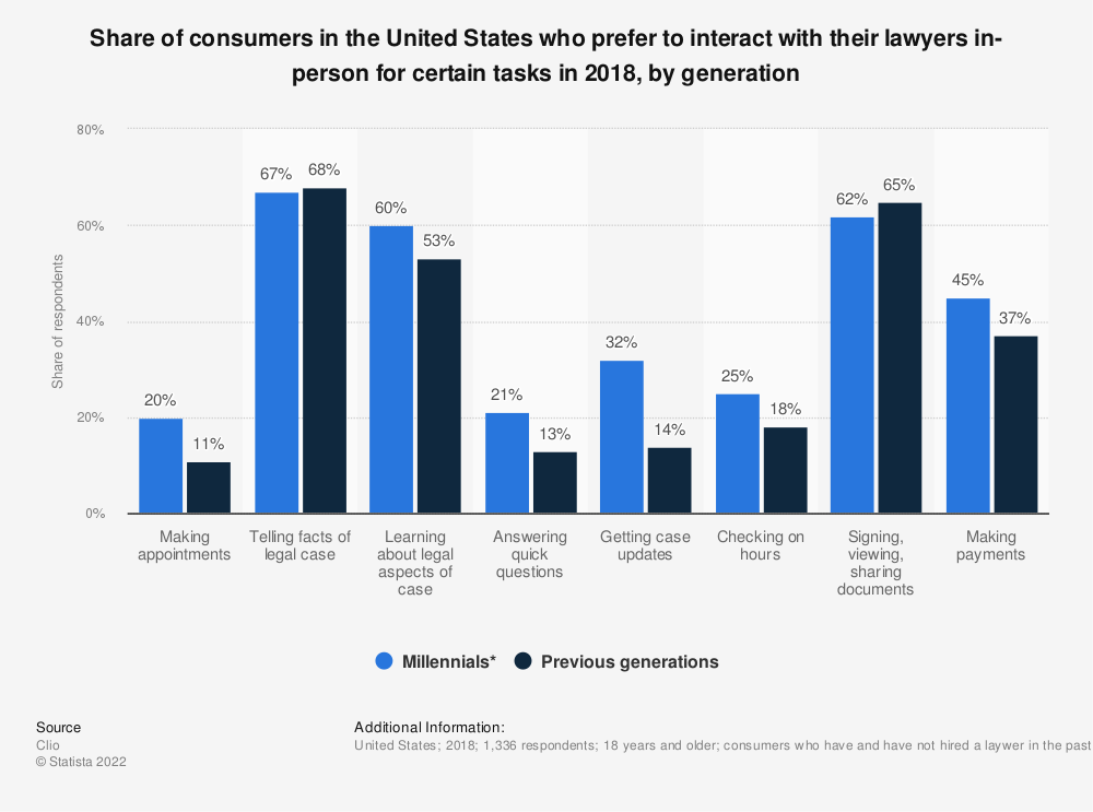 Statistic: Share of consumers in the United States who prefer to interact with their lawyers in-person for certain tasks in 2018, by generation | Statista