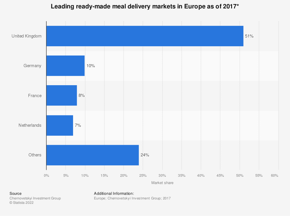 Statistic: Leading ready-made meal delivery markets in Europe as of 2017* | Statista